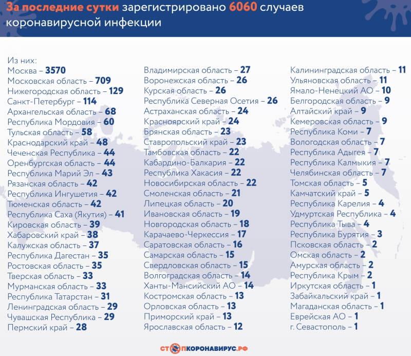 коронавирус в России 18 апреля 2020