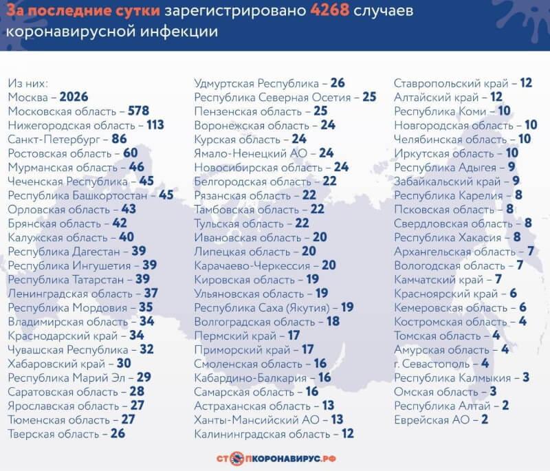 коронавирус в России 19 апреля 2020